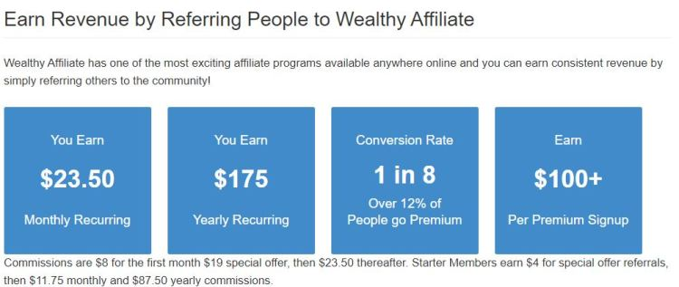 wealthy affiliate affiliate program pay out structure